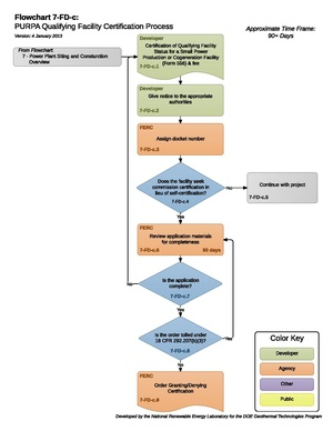 07FDCPURPAQualifyingFacilityCertificationProcess.pdf