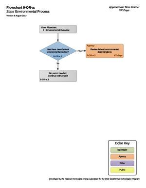 09ORAStateEnvironmentalProcess.pdf