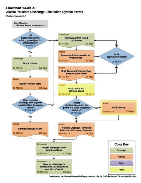 File:14AKBAlaskaPollutantDischargeEliminationSystemPermit (1).pdf