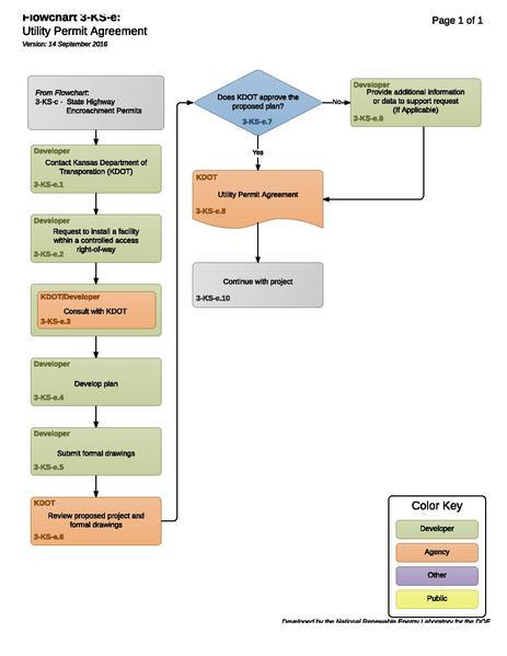 File:3-KS-e - T - Utility Permit Agreement 2016-09-14.pdf