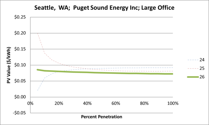 File:SVLargeOffice Seattle WA Puget Sound Energy Inc.png