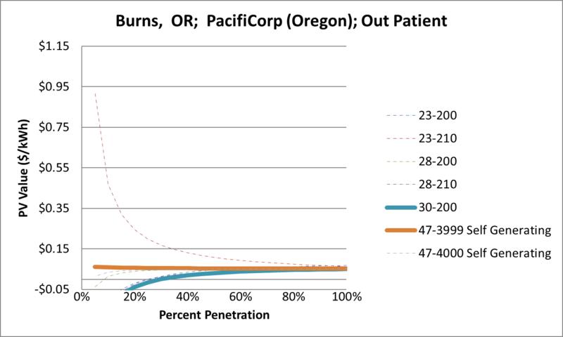 File:SVOutPatient Burns OR PacifiCorp (Oregon).png