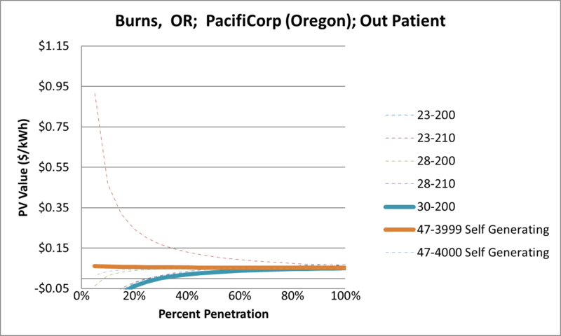File:SVOutPatient Burns OR PacifiCorp (Oregon).png