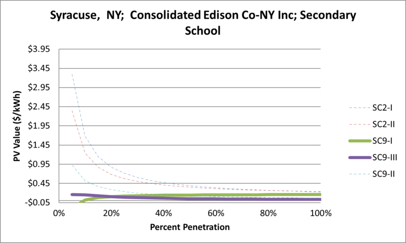 File:SVSecondarySchool Syracuse NY Consolidated Edison Co-NY Inc.png