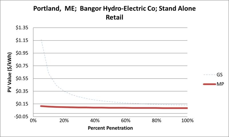 File:SVStandAloneRetail Portland ME Bangor Hydro-Electric Co.png