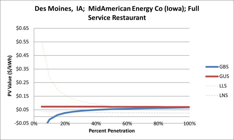 File:SVFullServiceRestaurant Des Moines IA MidAmerican Energy Co (Iowa).png