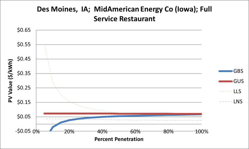 File:SVFullServiceRestaurant Des Moines IA MidAmerican Energy Co (Iowa).png