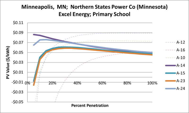 File:SVPrimarySchool Minneapolis MN Northern States Power Co (Minnesota) Excel Energy.png