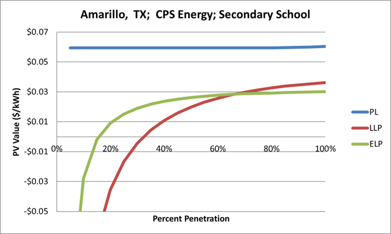File:SVSecondarySchool Amarillo TX CPS Energy.png