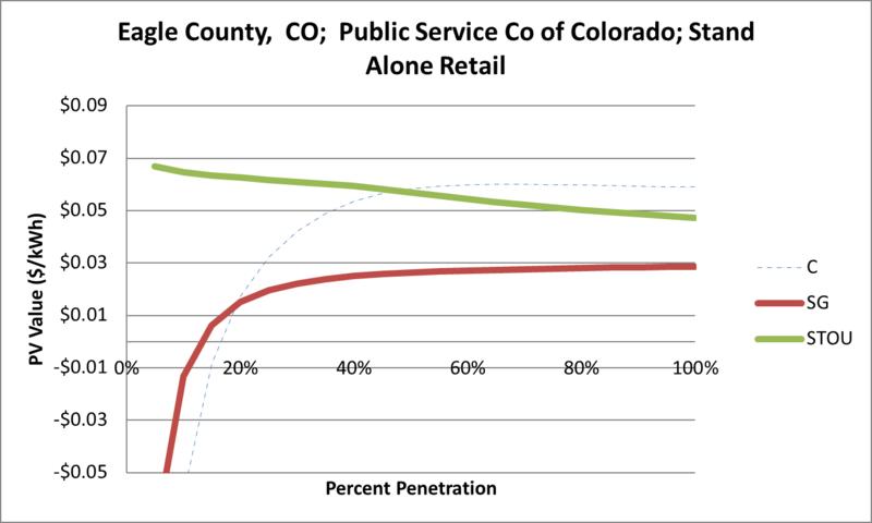 File:SVStandAloneRetail Eagle County CO Public Service Co of Colorado.png