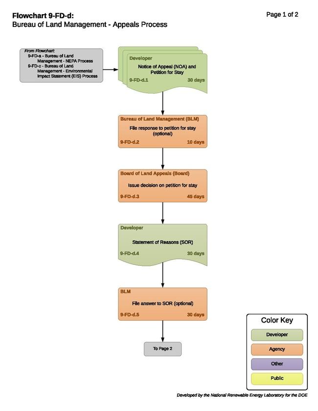 9-FD-d - Bureau of Land Management - Appeals Process 2020-08-28.pdf