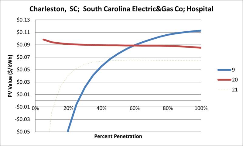 File:SVHospital Charleston SC South Carolina Electric&Gas Co.png