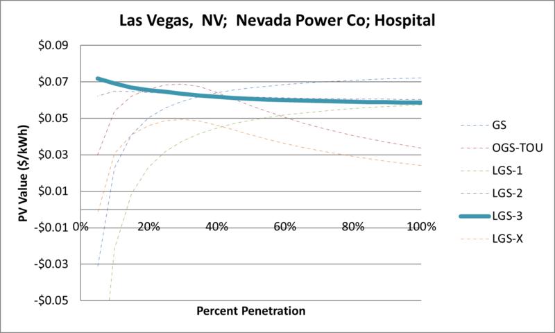 File:SVHospital Las Vegas NV Nevada Power Co.png