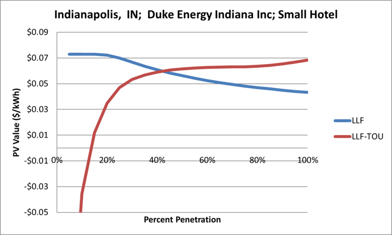 File:SVSmallHotel Indianapolis IN Duke Energy Indiana Inc.png