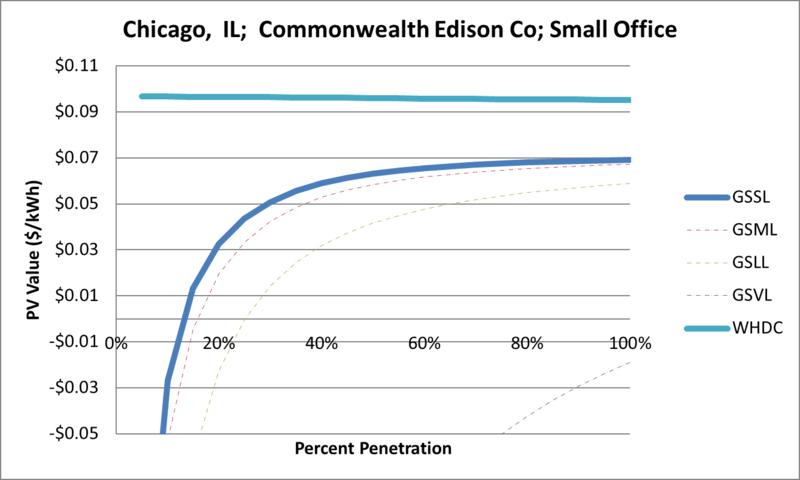 File:SVSmallOffice Chicago IL Commonwealth Edison Co.png