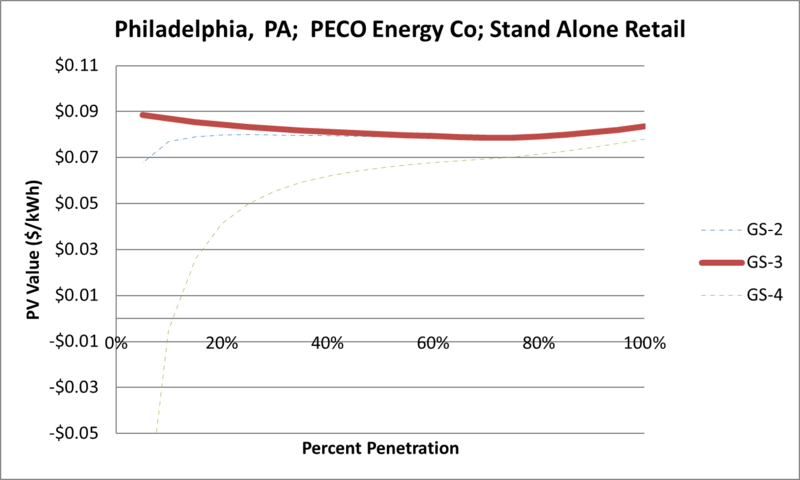 File:SVStandAloneRetail Philadelphia PA PECO Energy Co.png