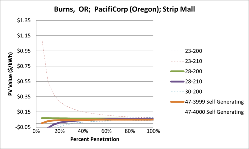 File:SVStripMall Burns OR PacifiCorp (Oregon).png