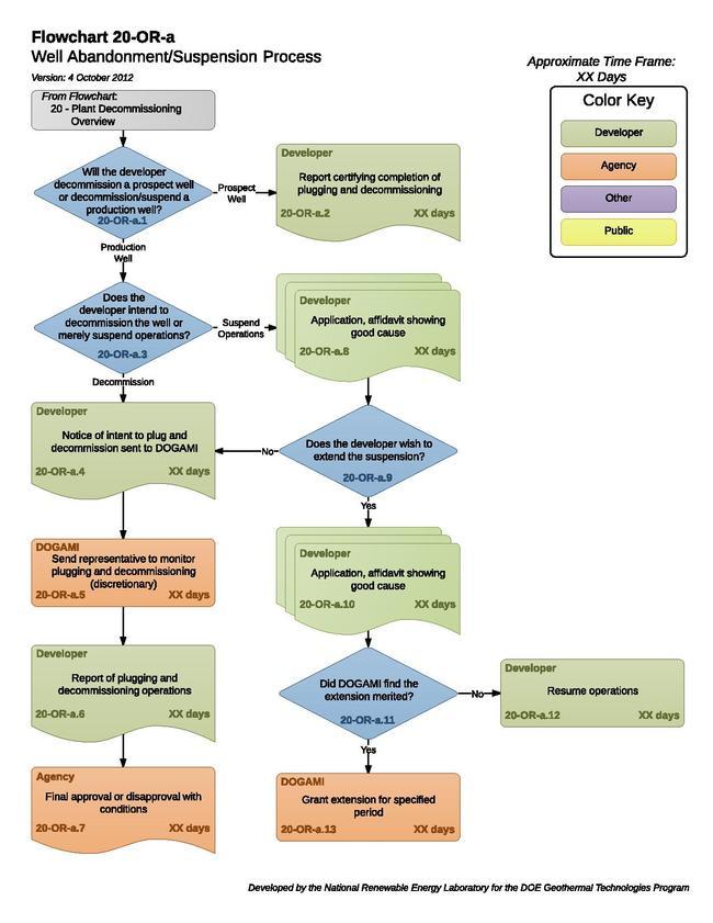 20ORAWellAbandonmentProcess (1).pdf