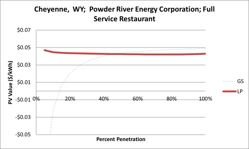 File:SVFullServiceRestaurant Cheyenne WY Powder River Energy Corporation.png