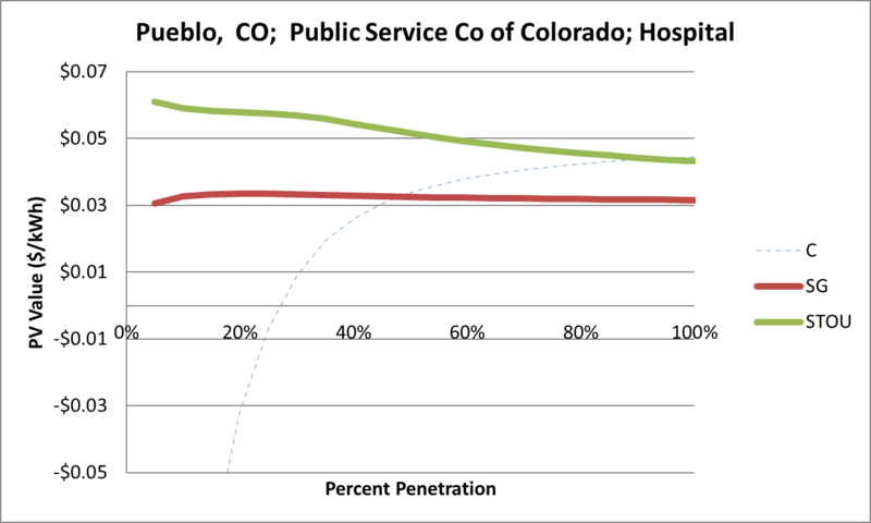 File:SVHospital Pueblo CO Public Service Co of Colorado.png
