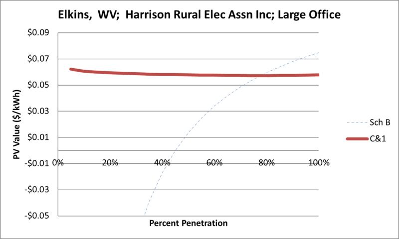 File:SVLargeOffice Elkins WV Harrison Rural Elec Assn Inc.png