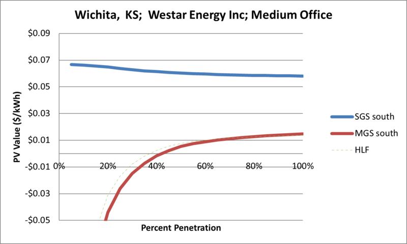 File:SVMediumOffice Wichita KS Westar Energy Inc.png
