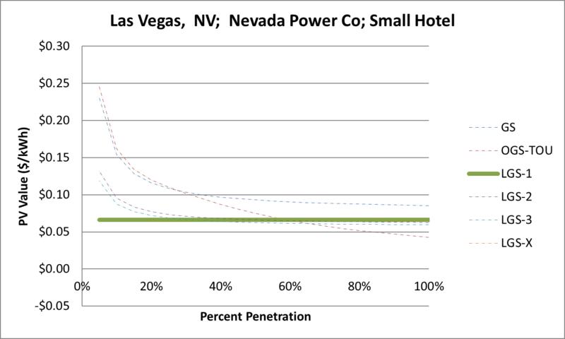 File:SVSmallHotel Las Vegas NV Nevada Power Co.png