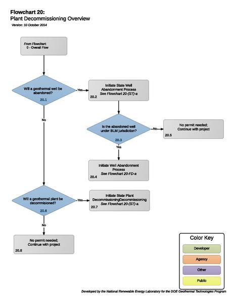 File:20PlantDecommissioningOverview (1).pdf