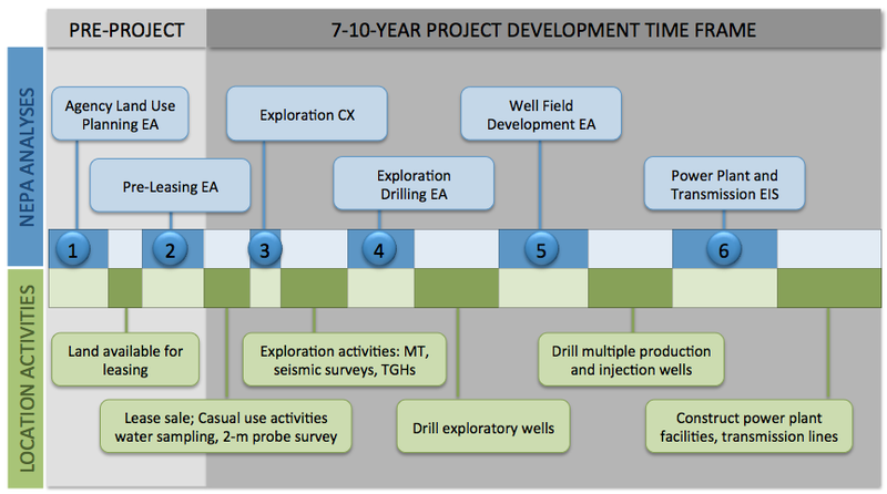 File:Geothermal Development Timeline.png