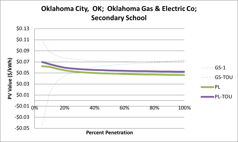 File:SVSecondarySchool Oklahoma City OK Oklahoma Gas & Electric Co.png