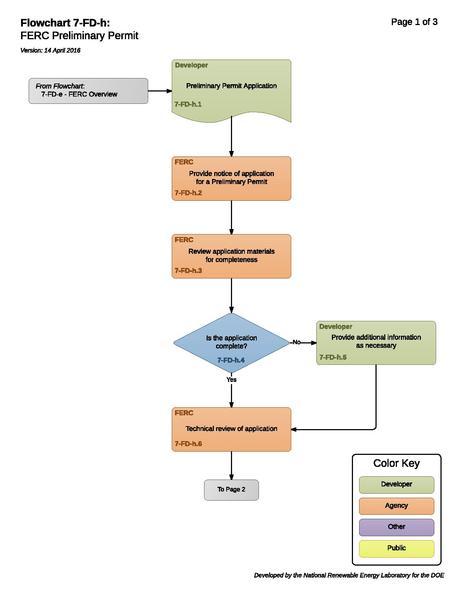 File:7-FD-h - FERC Preliminary Permit.pdf