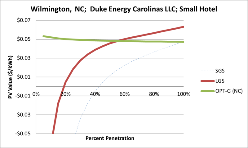 File:SVSmallHotel Wilmington NC Duke Energy Carolinas LLC.png