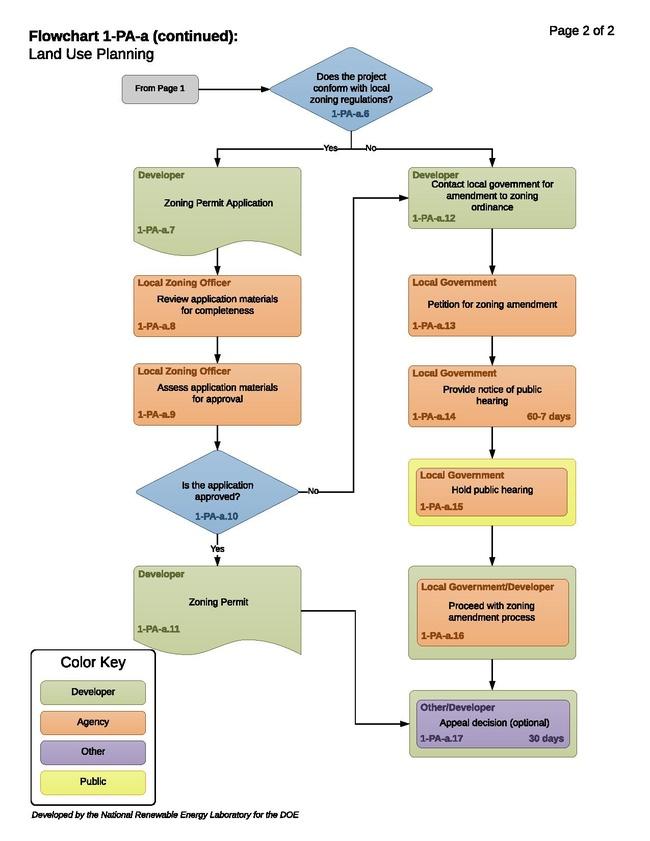 1-PA-a - TH- Land Use Planning 06-23-2017.pdf