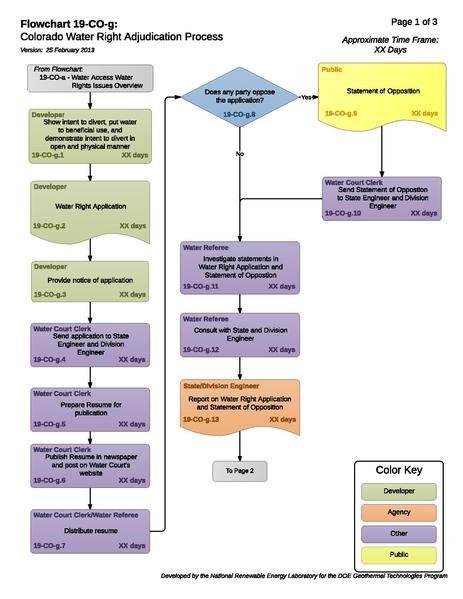 File:19COGColoradoWaterRightAdjudicationProcess.pdf