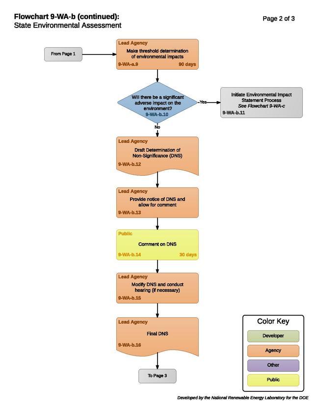 9-WA-b - State Environmental Review.pdf