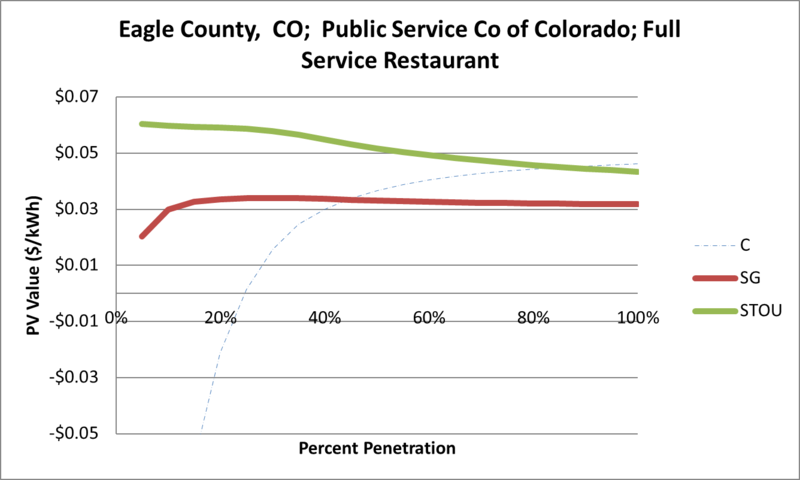 File:SVFullServiceRestaurant Eagle County CO Public Service Co of Colorado.png