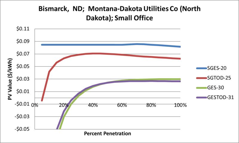 File:SVSmallOffice Bismarck ND Montana-Dakota Utilities Co (North Dakota).png