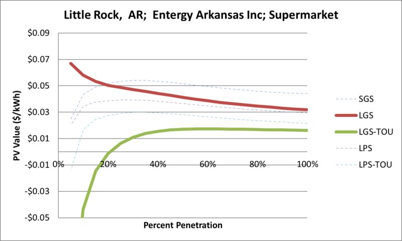 File:SVSupermarket Little Rock AR Entergy Arkansas Inc.png