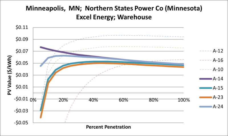 File:SVWarehouse Minneapolis MN Northern States Power Co (Minnesota) Excel Energy.png
