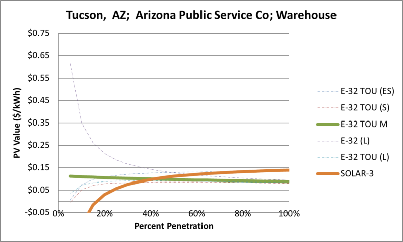 File:SVWarehouse Tucson AZ Arizona Public Service Co.png