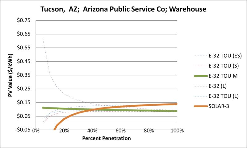 File:SVWarehouse Tucson AZ Arizona Public Service Co.png