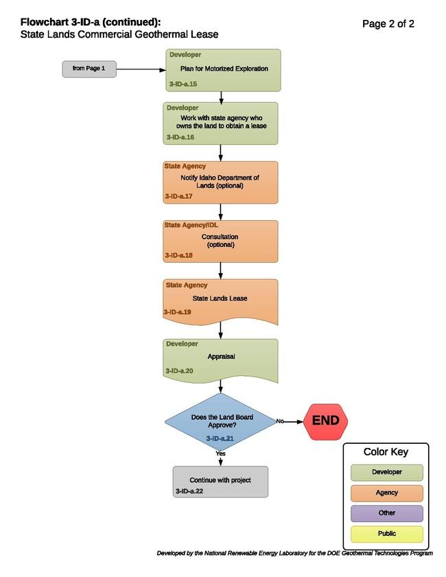 03IDAStateLandsCommercialGeothermalLease (1).pdf