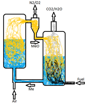 Fuel Near Me >> Chemical Looping | Open Energy Information