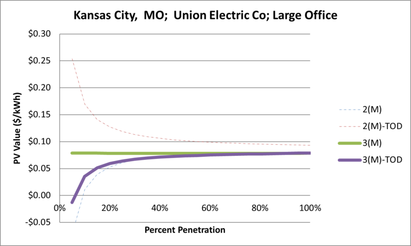 File:SVLargeOffice Kansas City MO Union Electric Co.png