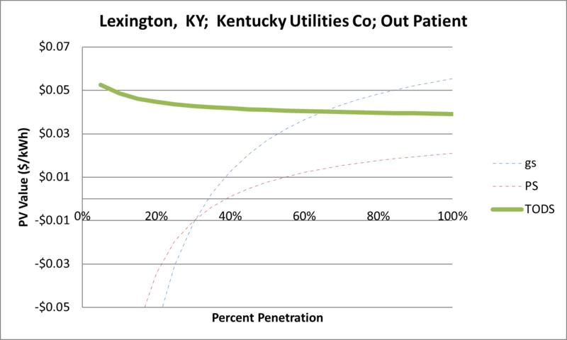 File:SVOutPatient Lexington KY Kentucky Utilities Co.png