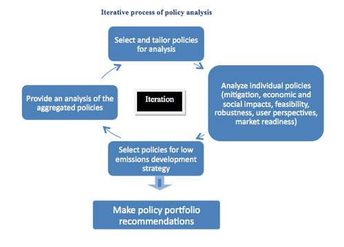 Iterative process of policy analysis.png