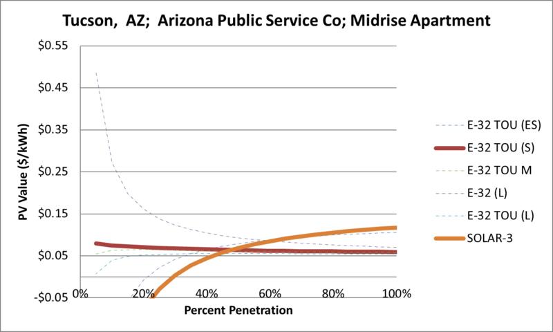 File:SVMidriseApartment Tucson AZ Arizona Public Service Co.png
