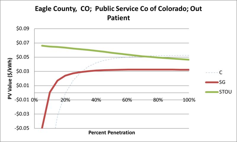 File:SVOutPatient Eagle County CO Public Service Co of Colorado.png