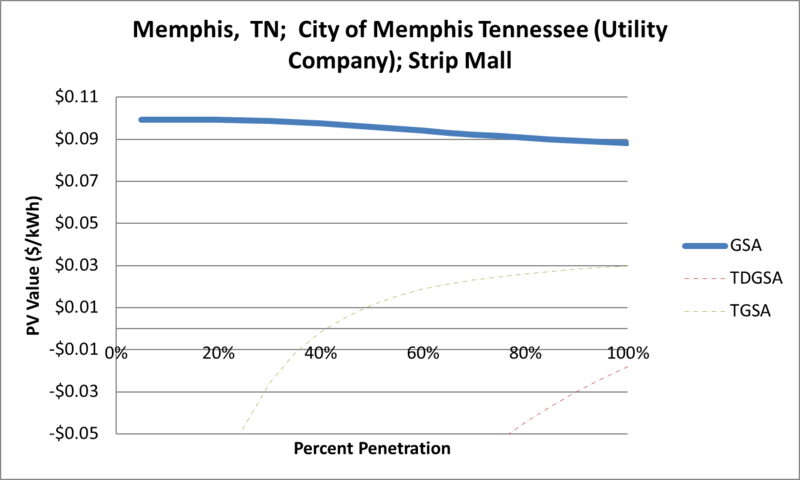File:SVStripMall Memphis TN City of Memphis Tennessee (Utility Company).png