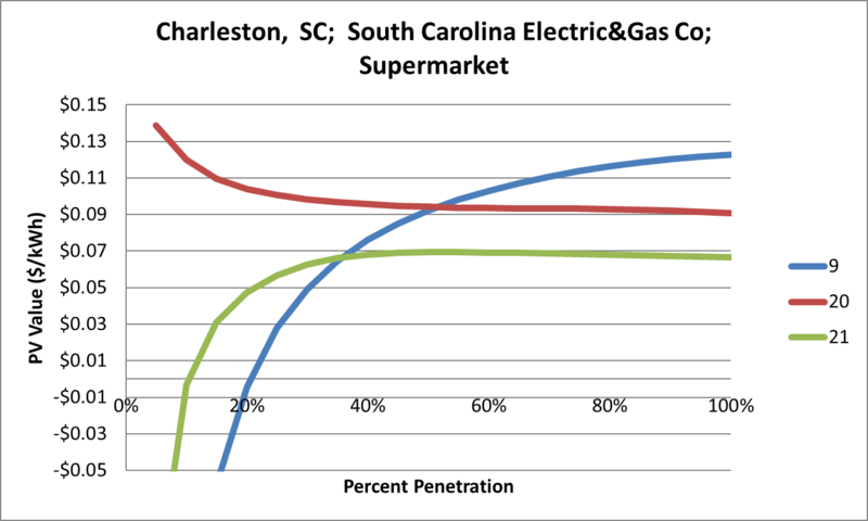File:SVSupermarket Charleston SC South Carolina Electric&Gas Co.png